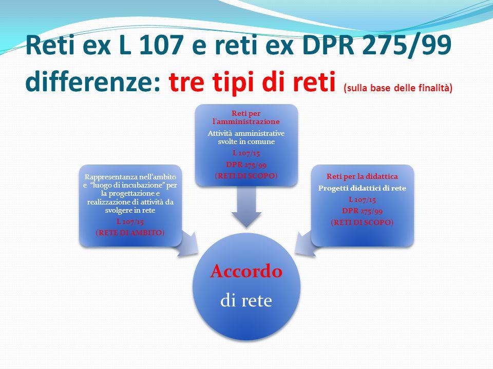 Reti ex L 107 e reti ex DPR 275/99 differenze: tre tipi di reti (sulla base delle finalità) Accordo di rete Rappresentanza nell'ambito e luogo di incubazione per la progettazione e realizzazione di attività da svolgere in rete L 107/15 (RETE DI AMBITO) Reti per l'amministrazione Attività amministrative svolte in comune L 107/15 DPR 275/99 (RETI DI SCOPO) Reti per la didattica Progetti didattici di rete L 107/15 DPR 275/99 (RETI DI SCOPO)
