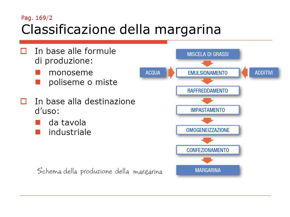 Pag. 169/2 Classificazione della margarina  In base alle formule di produzione: monoseme poliseme o miste  In base alla destinazione d'uso: da tavol