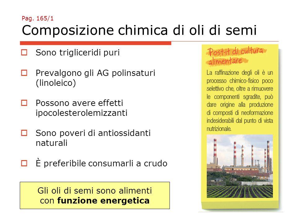 Pag. 165/1 Composizione chimica di oli di semi  Sono trigliceridi puri  Prevalgono gli AG polinsaturi (linoleico)  Possono avere effetti ipocoleste