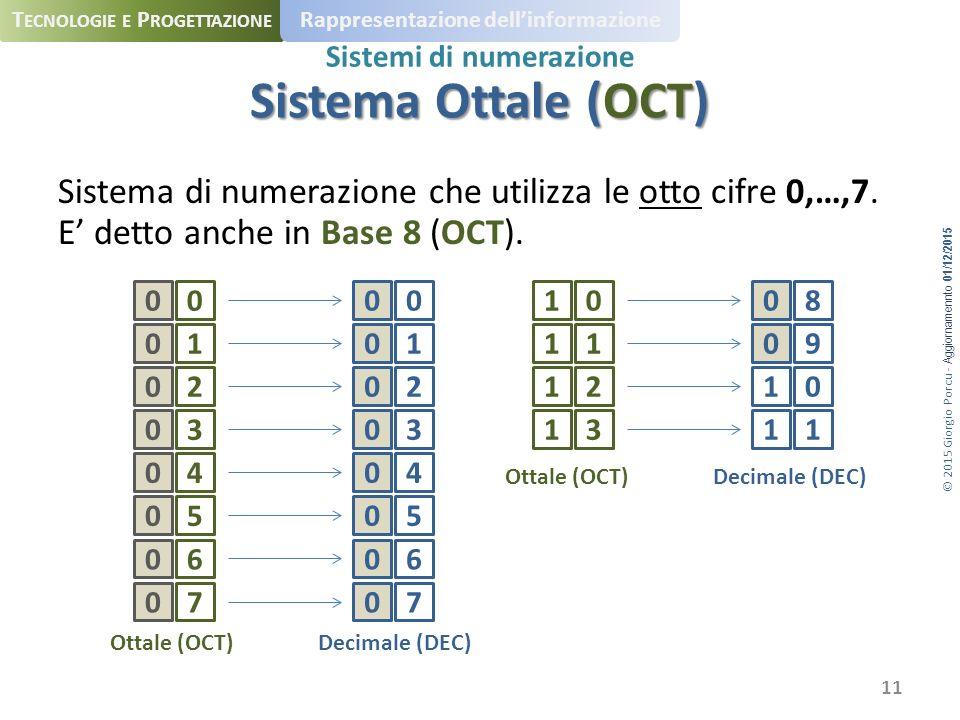 © 2015 Giorgio Porcu - Aggiornamennto 01/12/2015 T ECNOLOGIE E P ROGETTAZIONE Rappresentazione dell'informazione Sistemi di numerazione Sistema di numerazione che utilizza le otto cifre 0,…,7.