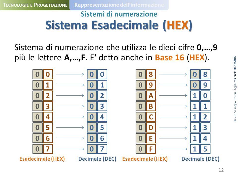 © 2015 Giorgio Porcu - Aggiornamennto 01/12/2015 T ECNOLOGIE E P ROGETTAZIONE Rappresentazione dell'informazione Sistemi di numerazione Sistema di numerazione che utilizza le dieci cifre 0,…,9 più le lettere A,…,F.