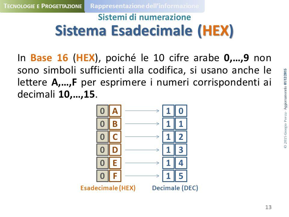 © 2015 Giorgio Porcu - Aggiornamennto 01/12/2015 T ECNOLOGIE E P ROGETTAZIONE Rappresentazione dell'informazione Sistemi di numerazione In Base 16 (HEX), poiché le 10 cifre arabe 0,…,9 non sono simboli sufficienti alla codifica, si usano anche le lettere A,…,F per esprimere i numeri corrispondenti ai decimali 10,…,15.