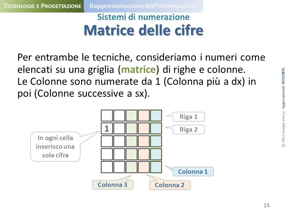 © 2015 Giorgio Porcu - Aggiornamennto 01/12/2015 T ECNOLOGIE E P ROGETTAZIONE Rappresentazione dell'informazione Sistemi di numerazione Per entrambe le tecniche, consideriamo i numeri come elencati su una griglia (matrice) di righe e colonne.