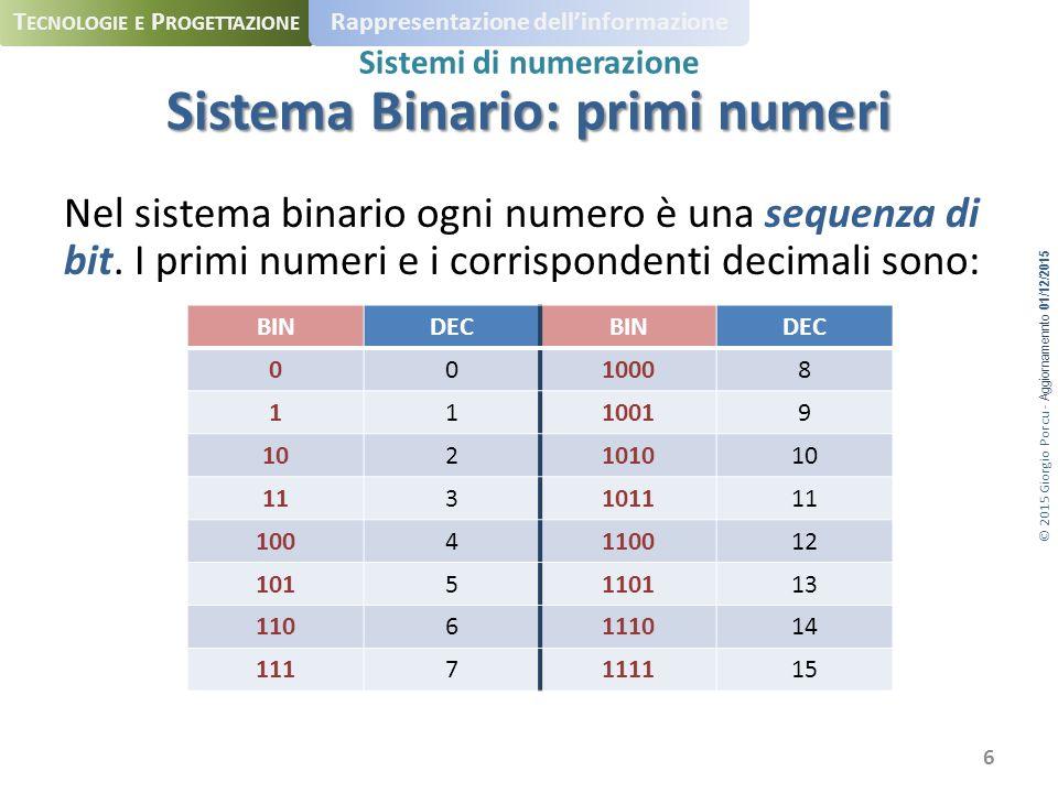 © 2015 Giorgio Porcu - Aggiornamennto 01/12/2015 T ECNOLOGIE E P ROGETTAZIONE Rappresentazione dell'informazione Sistemi di numerazione Nel sistema binario ogni numero è una sequenza di bit.