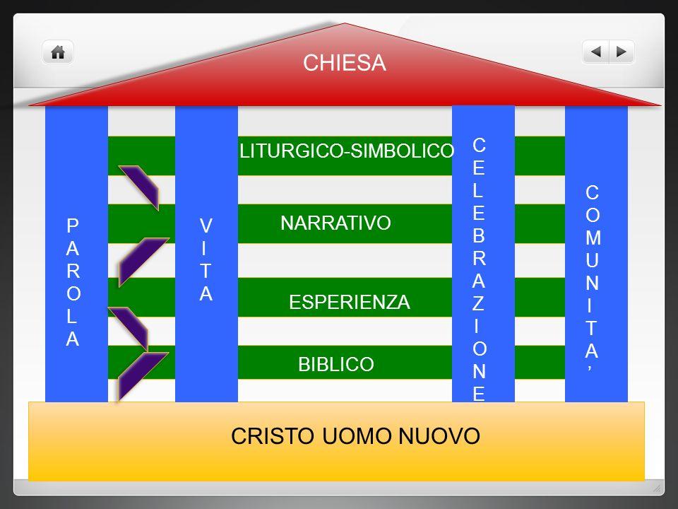 CRISTO UOMO NUOVO PAROLAPAROLA VITAVITA CELEBRAZIONECELEBRAZIONE COMUNITA'COMUNITA' BIBLICO ESPERIENZA NARRATIVO LITURGICO-SIMBOLICO CHIESA