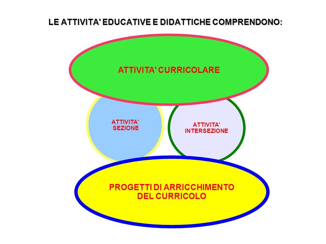 LE ATTIVITA EDUCATIVE E DIDATTICHE COMPRENDONO: ATTIVITA SEZIONE ATTIVITA INTERSEZIONE ATTIVITA CURRICOLARE PROGETTI DI ARRICCHIMENTO DEL CURRICOLO