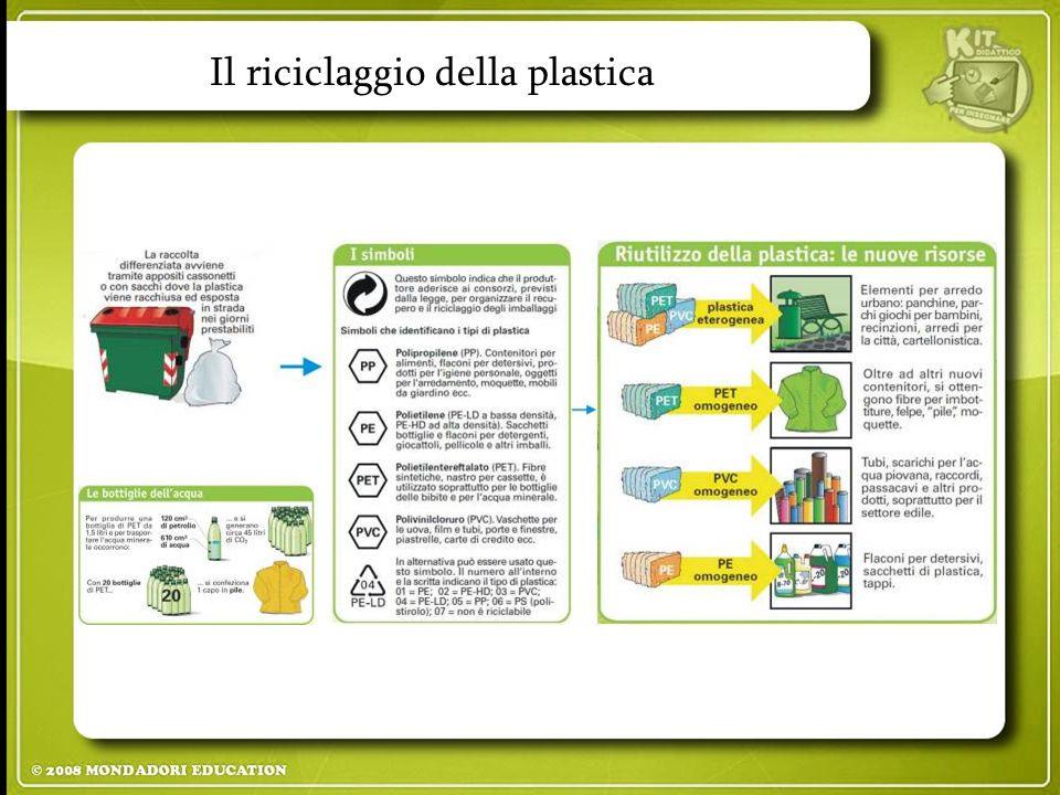 Il riciclaggio della plastica