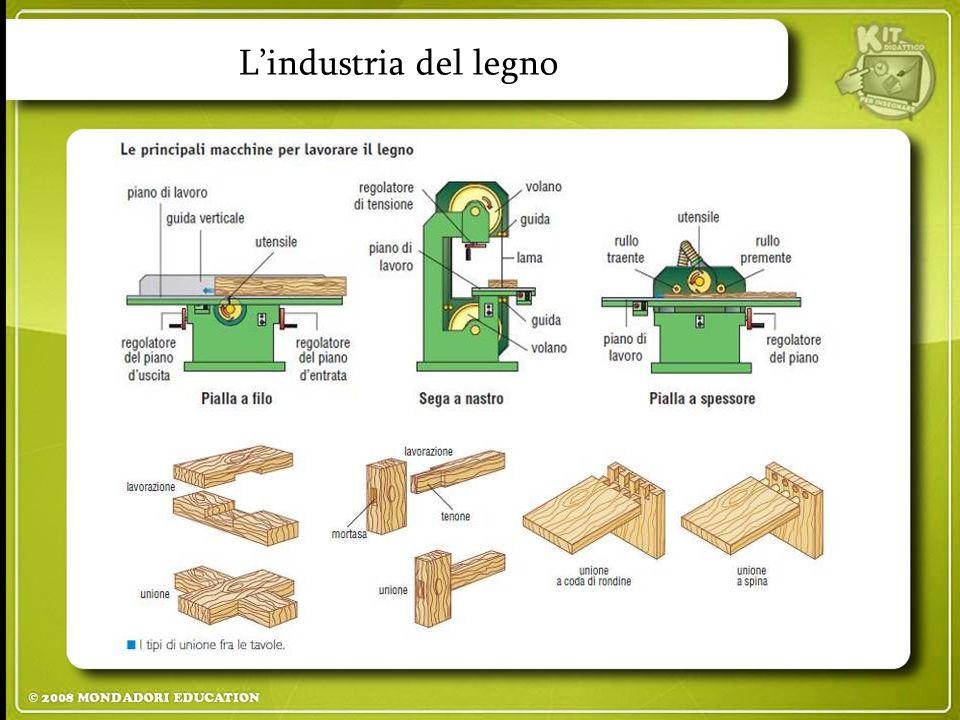 L'industria del legno