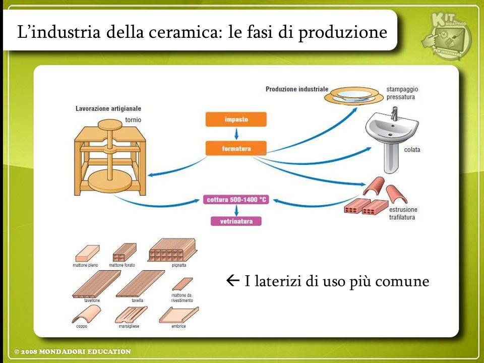 L'industria della ceramica: le fasi di produzione  I laterizi di uso più comune