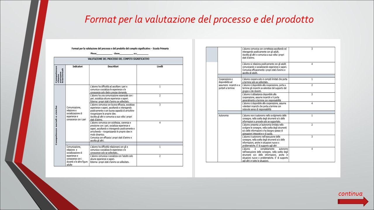 Format per la valutazione del processo e del prodotto continua