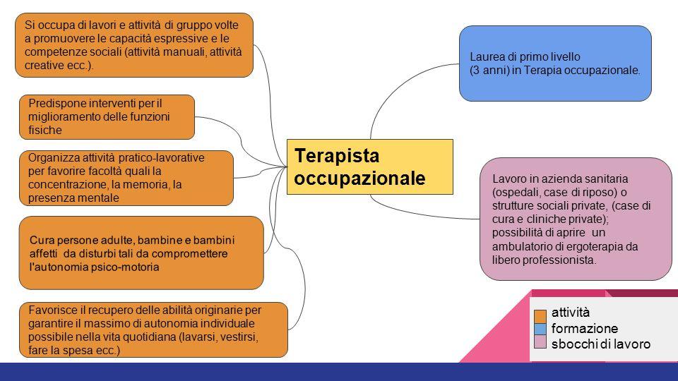 Conosciuto Le professioni di cura Percorsi e strumenti per l'orientamento  QI71