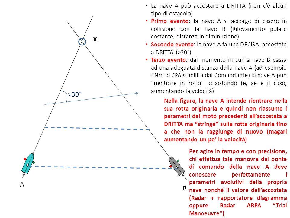 A B La nave A può accostare a DRITTA (non c'è alcun tipo di ostacolo) Primo evento: la nave A si accorge di essere in collisione con la nave B (Rilevamento polare costante, distanza in diminuzione) Secondo evento: la nave A fa una DECISA accostata a DRITTA (>30°) Terzo evento: dal momento in cui la nave B passa ad una adeguata distanza dalla nave A (ad esempio 1Nm di CPA stabilita dal Comandante) la nave A può rientrare in rotta accostando (e, se è il caso, aumentando la velocità) X Nella figura, la nave A intende rientrare nella sua rotta originaria e quindi non riassume i parametri del moto precedenti all'accostata a DRITTA ma stringe sulla rotta originaria fino a che non la raggiunge di nuovo (magari aumentando un po' la velocità) >30° Per agire in tempo e con precisione, chi effettua tale manovra dal ponte di comando della nave A deve conoscere perfettamente i parametri evolutivi della propria nave nonché il valore dell'accostata (Radar + rapportatore diagramma oppure Radar ARPA Trial Manoeuvre )