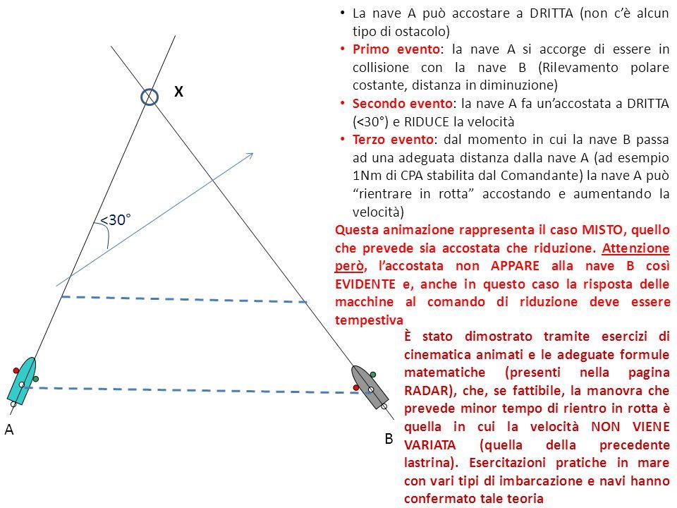 A B La nave A può accostare a DRITTA (non c'è alcun tipo di ostacolo) Primo evento: la nave A si accorge di essere in collisione con la nave B (Rilevamento polare costante, distanza in diminuzione) Secondo evento: la nave A fa un'accostata a DRITTA (<30°) e RIDUCE la velocità Terzo evento: dal momento in cui la nave B passa ad una adeguata distanza dalla nave A (ad esempio 1Nm di CPA stabilita dal Comandante) la nave A può rientrare in rotta accostando e aumentando la velocità) X Questa animazione rappresenta il caso MISTO, quello che prevede sia accostata che riduzione.