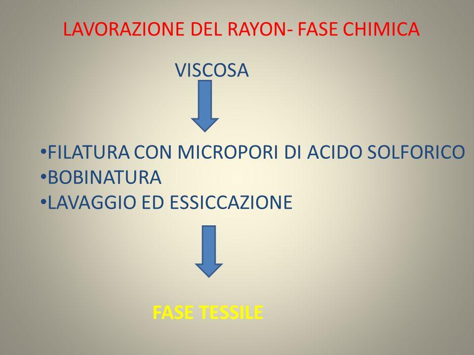 LAVORAZIONE DEL RAYON- FASE CHIMICA VISCOSA FILATURA CON MICROPORI DI ACIDO SOLFORICO BOBINATURA LAVAGGIO ED ESSICCAZIONE FASE TESSILE