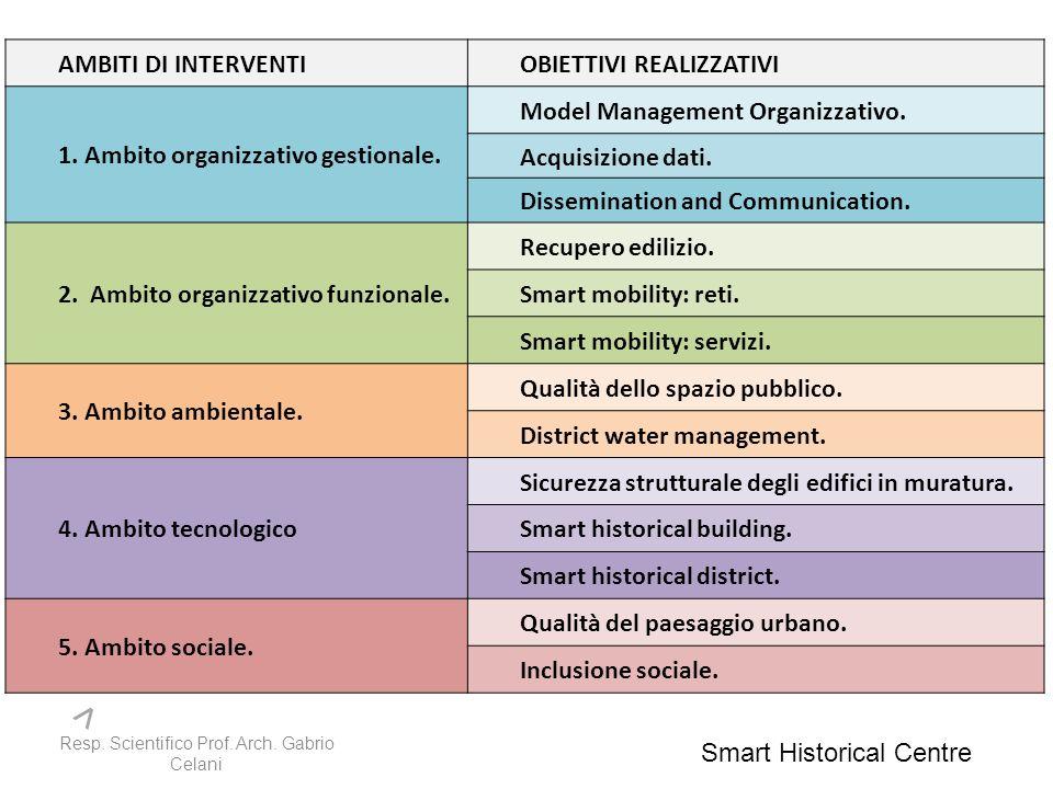 AMBITI DI INTERVENTIOBIETTIVI REALIZZATIVI 1. Ambito organizzativo gestionale.