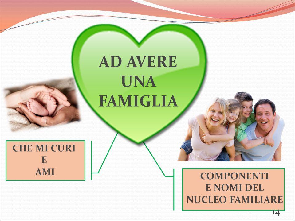 COMPONENTI E NOMI DEL NUCLEO FAMILIARE CHE MI CURI E AMI AD AVERE UNA FAMIGLIA 14