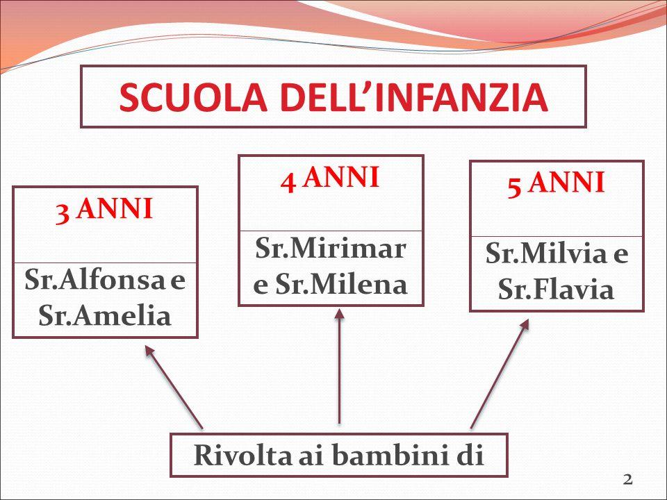 SCUOLA DELL'INFANZIA Rivolta ai bambini di 3 ANNI Sr.Alfonsa e Sr.Amelia 5 ANNI Sr.Milvia e Sr.Flavia 4 ANNI Sr.Mirimar e Sr.Milena 2