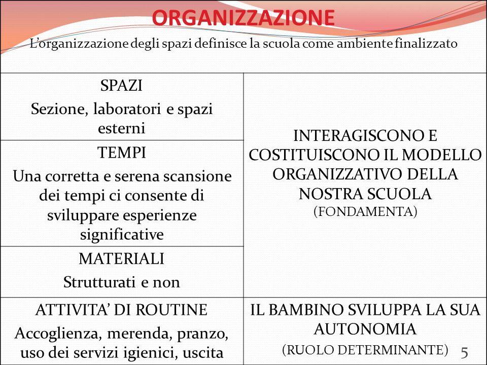 ORGANIZZAZIONE L'organizzazione degli spazi definisce la scuola come ambiente finalizzato SPAZI Sezione, laboratori e spazi esterni INTERAGISCONO E COSTITUISCONO IL MODELLO ORGANIZZATIVO DELLA NOSTRA SCUOLA (FONDAMENTA) TEMPI Una corretta e serena scansione dei tempi ci consente di sviluppare esperienze significative MATERIALI Strutturati e non ATTIVITA' DI ROUTINE Accoglienza, merenda, pranzo, uso dei servizi igienici, uscita IL BAMBINO SVILUPPA LA SUA AUTONOMIA (RUOLO DETERMINANTE) 5