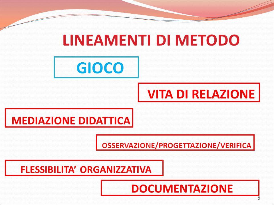 8 LINEAMENTI DI METODO GIOCO VITA DI RELAZIONE MEDIAZIONE DIDATTICA OSSERVAZIONE/PROGETTAZIONE/VERIFICA FLESSIBILITA' ORGANIZZATIVA DOCUMENTAZIONE