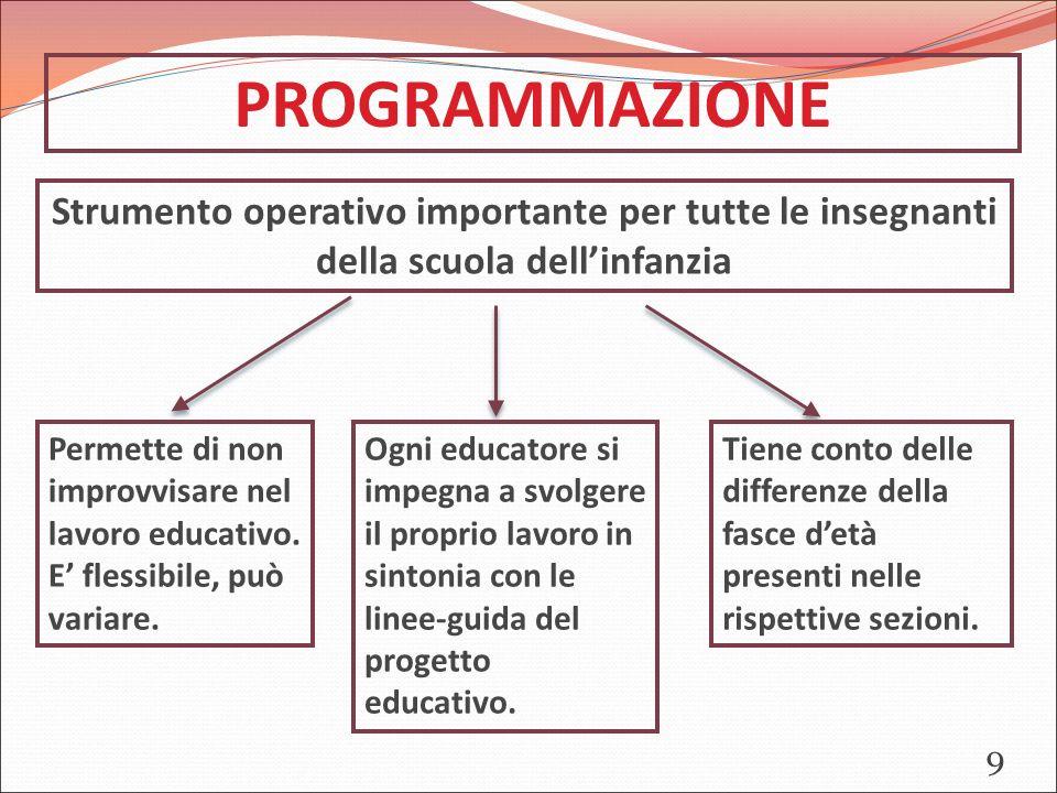PROGRAMMAZIONE Strumento operativo importante per tutte le insegnanti della scuola dell'infanzia Permette di non improvvisare nel lavoro educativo.