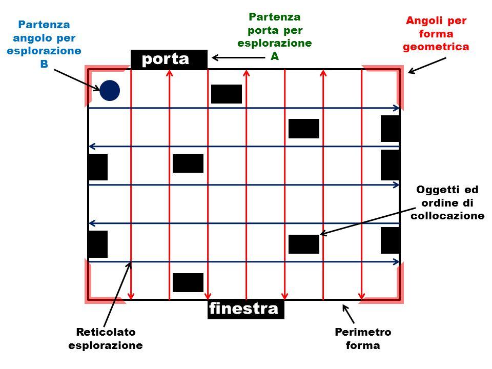 porta finestra Partenza angolo per esplorazione B Partenza porta per esplorazione A Angoli per forma geometrica Oggetti ed ordine di collocazione Perimetro forma Reticolato esplorazione