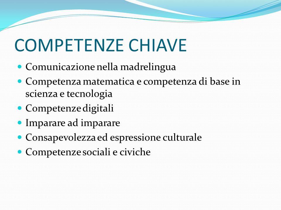 COMPETENZE CHIAVE Comunicazione nella madrelingua Competenza matematica e competenza di base in scienza e tecnologia Competenze digitali Imparare ad imparare Consapevolezza ed espressione culturale Competenze sociali e civiche