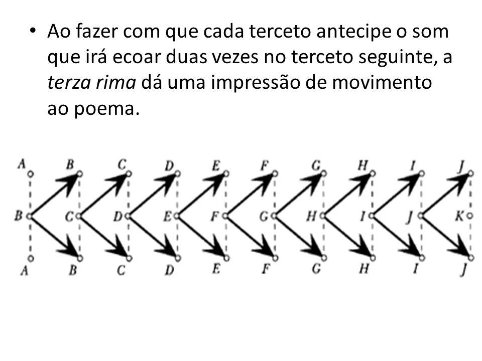 Ao fazer com que cada terceto antecipe o som que irá ecoar duas vezes no terceto seguinte, a terza rima dá uma impressão de movimento ao poema.