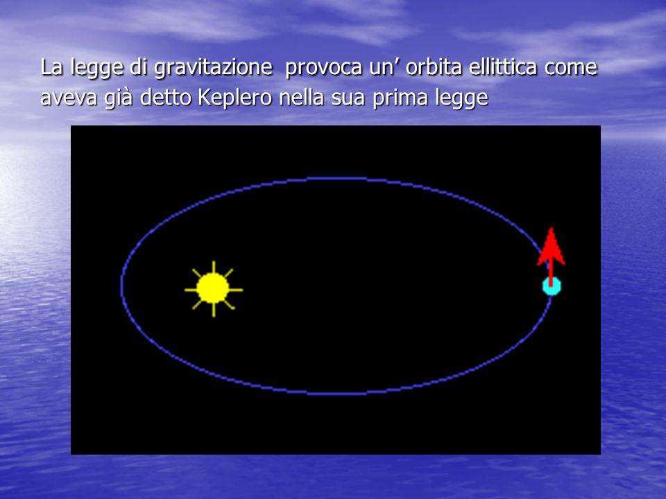 La legge di gravitazione provoca un' orbita ellittica come aveva già detto Keplero nella sua prima legge