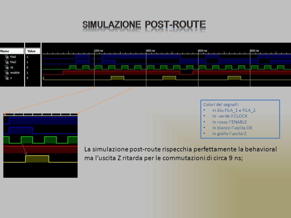 Colori dei segnali: In blu FILA_1 e FILA_2 In verde il CLOCK In rosso l'ENABLE In bianco l'uscita OK In giallo l'uscita Z La simulazione post-route rispecchia perfettamente la behavioral ma l'uscita Z ritarda per le commutazioni di circa 9 ns;