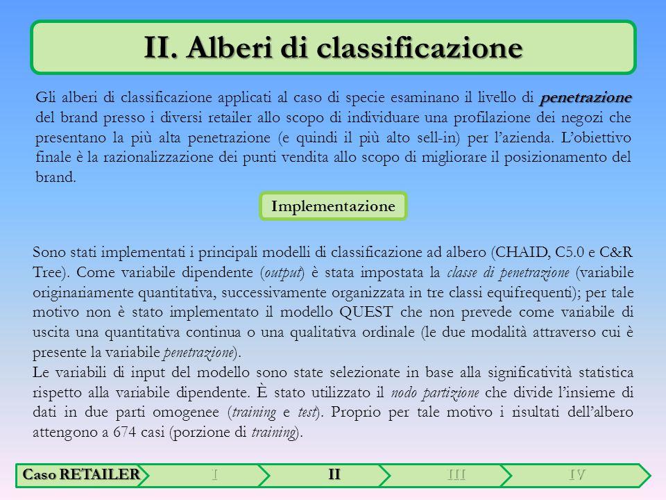 II. Alberi di classificazione penetrazione Gli alberi di classificazione applicati al caso di specie esaminano il livello di penetrazione del brand pr