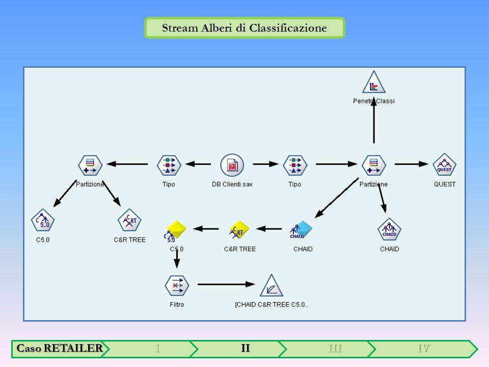 Stream Alberi di Classificazione Caso RETAILER IIIIIIIV