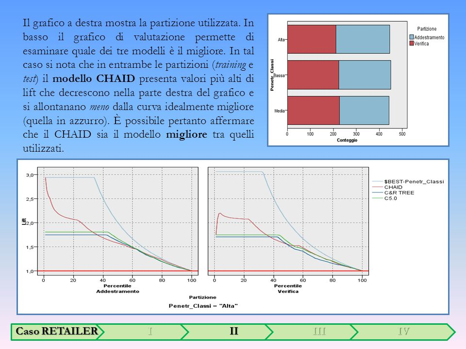 Il grafico a destra mostra la partizione utilizzata.