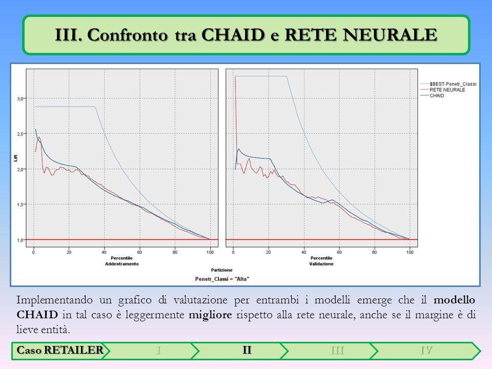 Implementando un grafico di valutazione per entrambi i modelli emerge che il modello CHAID in tal caso è leggermente migliore rispetto alla rete neurale, anche se il margine è di lieve entità.