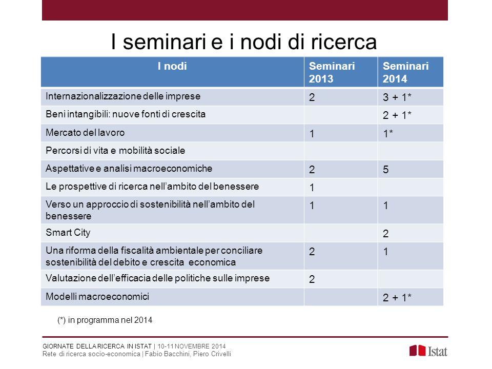 I seminari e i nodi di ricerca 2323 I nodiSeminari 2013 Seminari 2014 Internazionalizzazione delle imprese 23 + 1* Beni intangibili: nuove fonti di cr