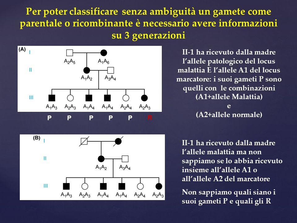 Per poter classificare senza ambiguità un gamete come parentale o ricombinante è necessario avere informazioni su 3 generazioni P P P P P R II-1 ha ri