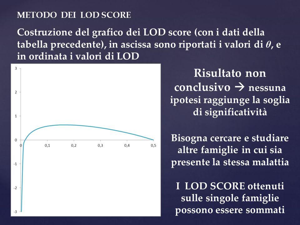 METODO DEI LOD SCORE Costruzione del grafico dei LOD score (con i dati della tabella precedente), in ascissa sono riportati i valori di θ, e in ordina