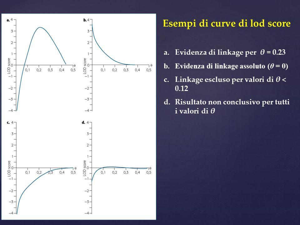 Esempi di curve di lod score a.Evidenza di linkage per θ = 0.23 b.Evidenza di linkage assoluto (θ = 0) c.Linkage escluso per valori di θ < 0.12 d.Risu