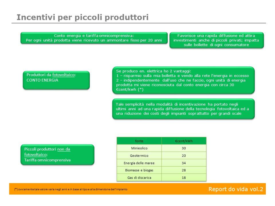 Report do vida vol.2 Incentivi per piccoli produttori Produttori da fotovoltaico: CONTO ENERGIA Produttori da fotovoltaico: CONTO ENERGIA Se produco e