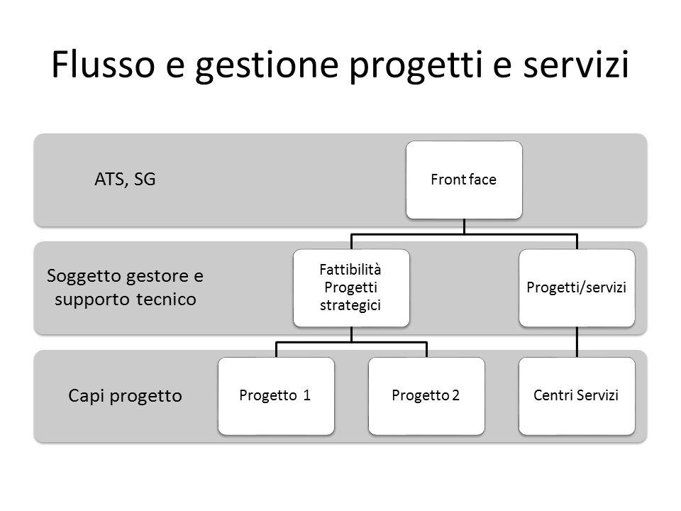 Flusso e gestione progetti e servizi Capi progetto Soggetto gestore e supporto tecnico ATS, SG Front face Fattibilità Progetti strategici Progetto 1Pr