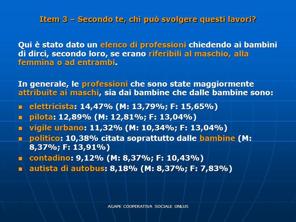 I lavori che sono stati invece considerati femminili sono nell'ordine: infermiera: 27,4%, citata soprattutto dai bambini (M: 29,55%; F: 24,14%) infermiera: 27,4%, citata soprattutto dai bambini (M: 29,55%; F: 24,14%) parrucchiera: 16,44% indicata soprattutto dalle bambine (M: 13,64%; F: 20,69%) parrucchiera: 16,44% indicata soprattutto dalle bambine (M: 13,64%; F: 20,69%) insegnante: 12,33% citata soprattutto dai bambini (M: 15,91%; F: 6,9%) insegnante: 12,33% citata soprattutto dai bambini (M: 15,91%; F: 6,9%) segretaria: 12,33% indicata soprattutto dalle bambine (M: 9,09%; F: 17,24%) segretaria: 12,33% indicata soprattutto dalle bambine (M: 9,09%; F: 17,24%) cassiera del supermercato: 10,96% espressa soprattutto dalle bambine (M: 9,09%; F: 13,79%).