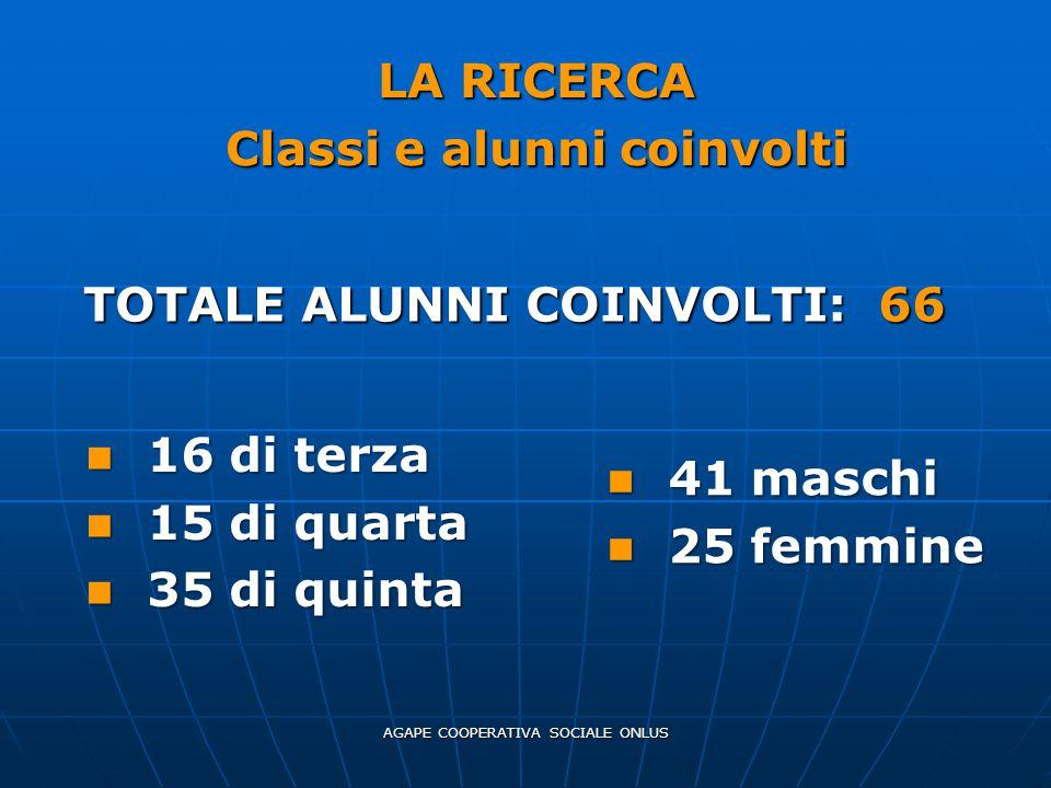 LA RICERCA Classi e alunni coinvolti 16 di terza 16 di terza 15 di quarta 15 di quarta 35 di quinta 35 di quinta TOTALE ALUNNI COINVOLTI: 66 41 maschi