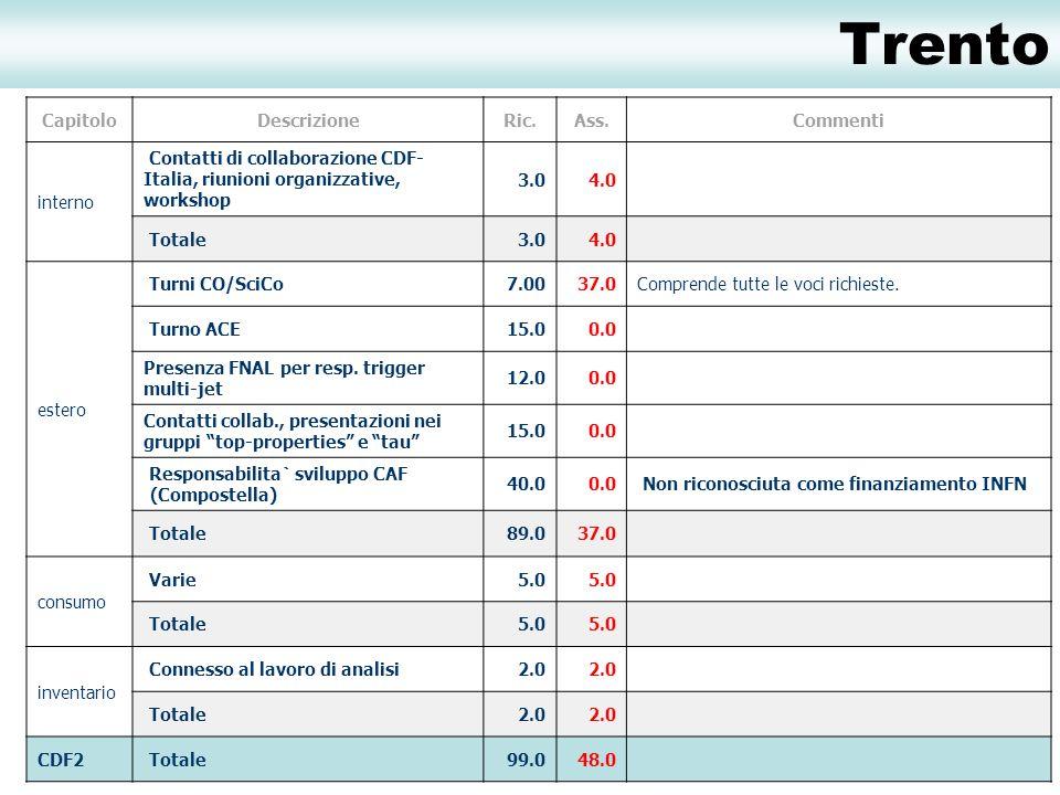 Trento CapitoloDescrizioneRic.Ass.Commenti interno Contatti di collaborazione CDF- Italia, riunioni organizzative, workshop 3.04.0 Totale3.04.0 estero Turni CO/SciCo7.0037.0Comprende tutte le voci richieste.