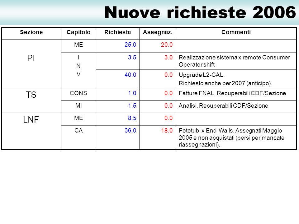 Nuove richieste 2006 SezioneCapitoloRichiestaAssegnaz.Commenti PI ME25.020.0 INVINV 3.53.0Realizzazione sistema x remote Consumer Operator shift 40.00.0Upgrade L2-CAL.