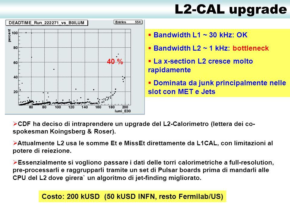 40 %  Bandwidth L1 ~ 30 kHz: OK  Bandwidth L2 ~ 1 kHz: bottleneck  La x-section L2 cresce molto rapidamente  Dominata da junk principalmente nelle slot con MET e Jets  CDF ha deciso di intraprendere un upgrade del L2-Calorimetro (lettera dei co- spokesman Koingsberg & Roser).