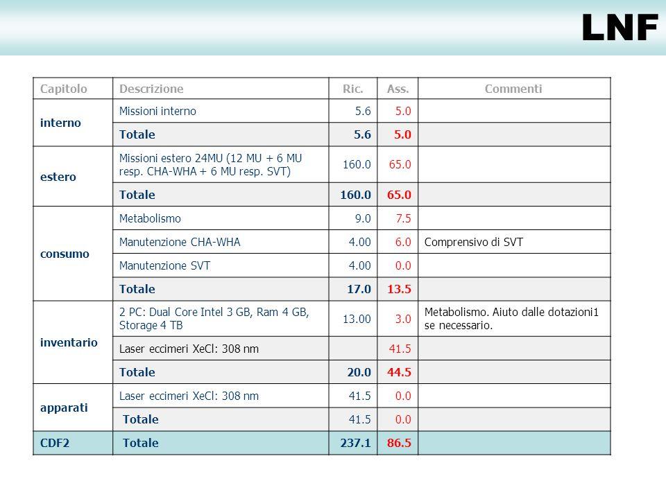 LNF CapitoloDescrizioneRic.Ass.Commenti interno Missioni interno5.65.0 Totale5.65.0 estero Missioni estero 24MU (12 MU + 6 MU resp.