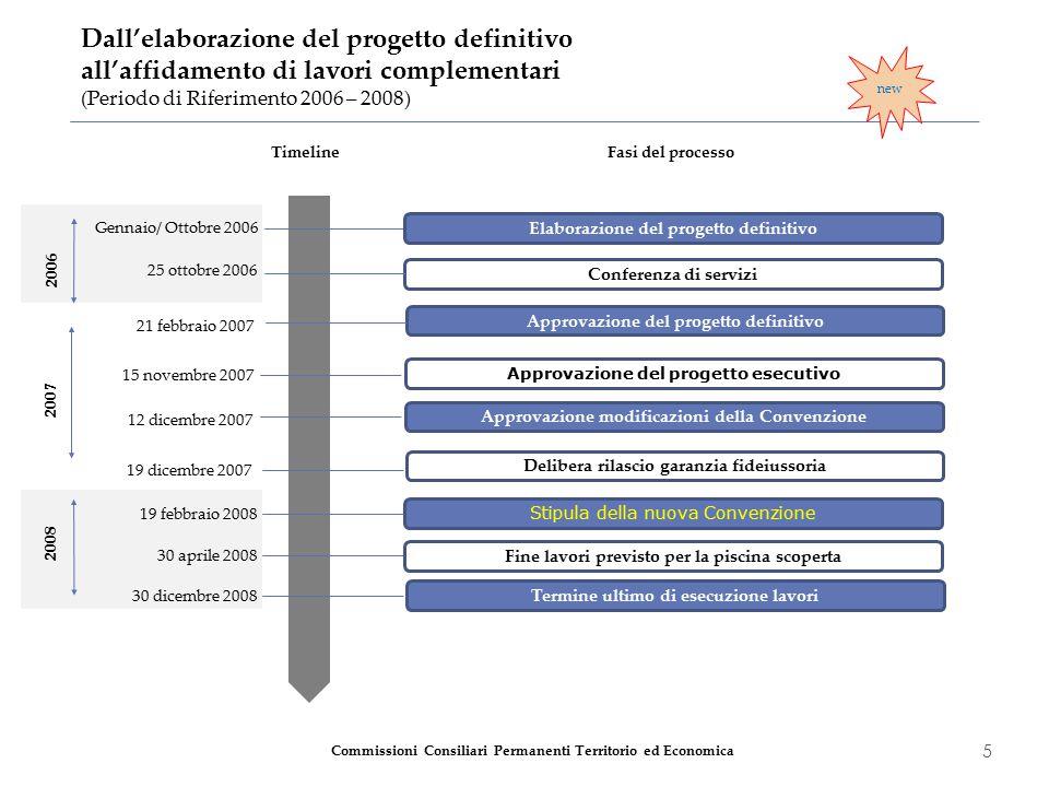 5 Dall'elaborazione del progetto definitivo all'affidamento di lavori complementari (Periodo di Riferimento 2006 – 2008) Timeline Elaborazione del pro