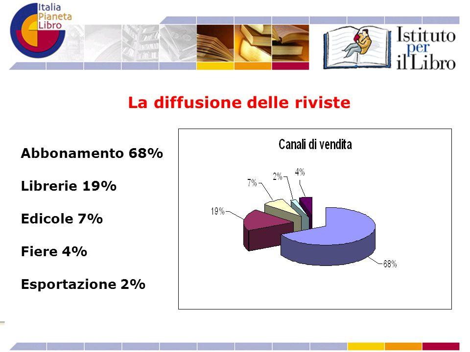 Abbonamento 68% Librerie 19% Edicole 7% Fiere 4% Esportazione 2% La diffusione delle riviste
