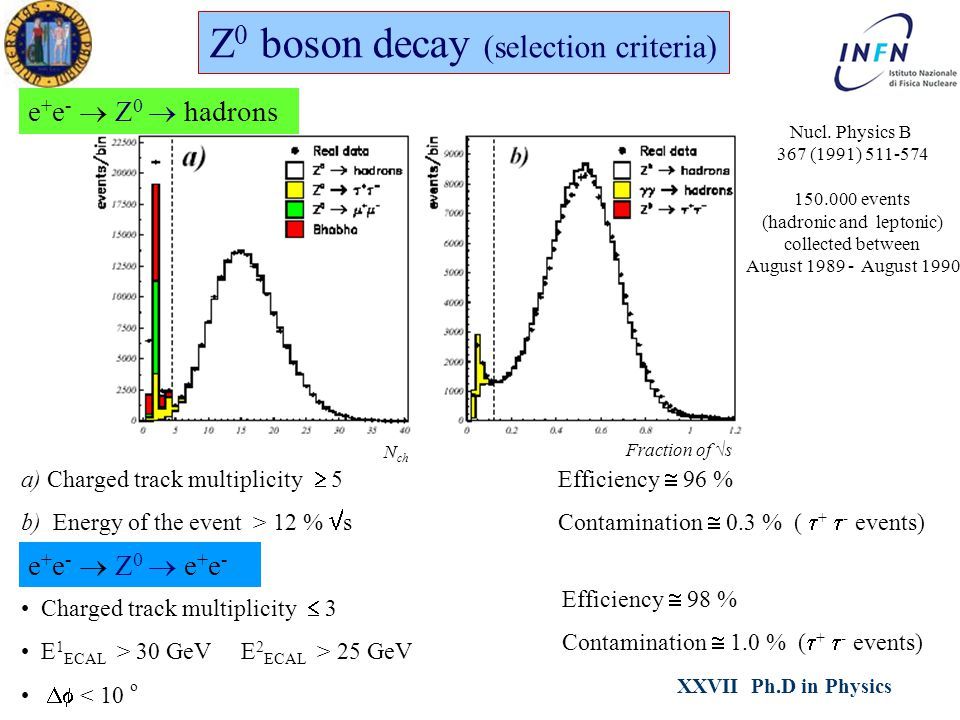 XXVII Ph.D in Physics Ezio TorassaPadova, February 21 th 2012 Z 0 boson decay (selection criteria) e + e -  Z 0  e + e - Efficiency  96 % Contamination  0.3 % (  +  - events) e + e -  Z 0  hadrons Charged track multiplicity  3 E 1 ECAL > 30 GeV E 2 ECAL > 25 GeV  < 10 o Efficiency  98 % Contamination  1.0 % (  +  - events) Nucl.