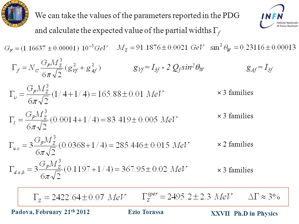 XXVII Ph.D in Physics Ezio TorassaPadova, February 21 th 2012 We can take the values of the parameters reported in the PDG and calculate the expected value of the partial widths  f  3 families  2 families g Vf = I 3f - 2 Q f sin 2  W g Af = I 3f  3 families