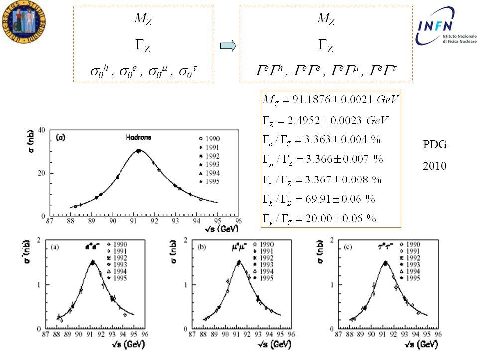 XXVII Ph.D in Physics Ezio TorassaPadova, February 21 th 2012 Padova 4 Aprile 2011 Ezio Torassa M Z  Z  0 h,  0 e,  0 ,  0  M Z  Z  e  h,  e  e,  e  ,  e   PDG 2010